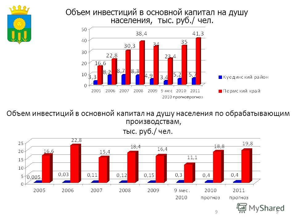 99 Объем инвестиций в основной капитал на душу населения, тыс. руб./ чел. Объем инвестиций в основной капитал на душу населения по обрабатывающим производствам, тыс. руб./ чел.