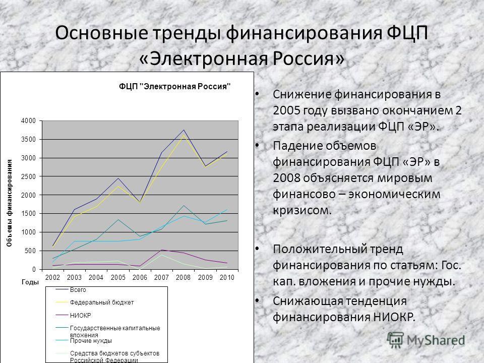 Основные тренды финансирования ФЦП «Электронная Россия» Снижение финансирования в 2005 году вызвано окончанием 2 этапа реализации ФЦП «ЭР». Падение объемов финансирования ФЦП «ЭР» в 2008 объясняется мировым финансово – экономическим кризисом. Положит
