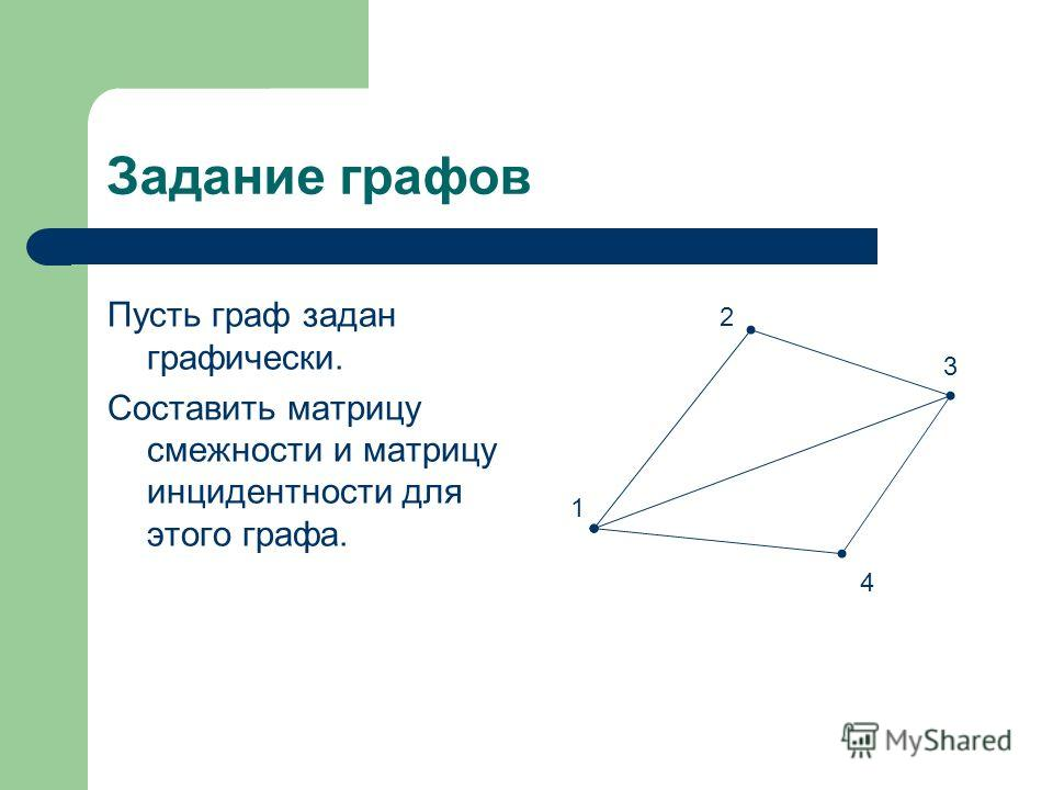Задание графов Пусть граф задан графически. Составить матрицу смежности и матрицу инцидентности для этого графа. 2 1 3 4