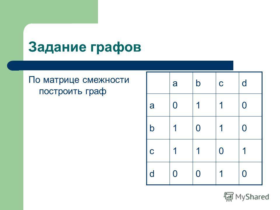 Задание графов По матрице смежности построить граф abcd a0110 b1010 c1101 d0010
