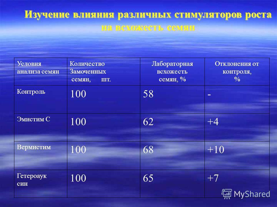 Условия анализа семян Количество Замоченных семян, шт. Лабораторная всхожесть семян, % Отклонения от контроля, % Контроль 10058- Эмистим С 10062+4 Вермистим 10068+10 Гетероаук син 10065+7 Изучение влияния различных стимуляторов роста на всхожесть сем