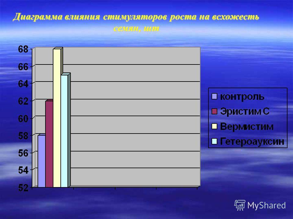 Диаграмма влияния стимуляторов роста на всхожесть семян, шт