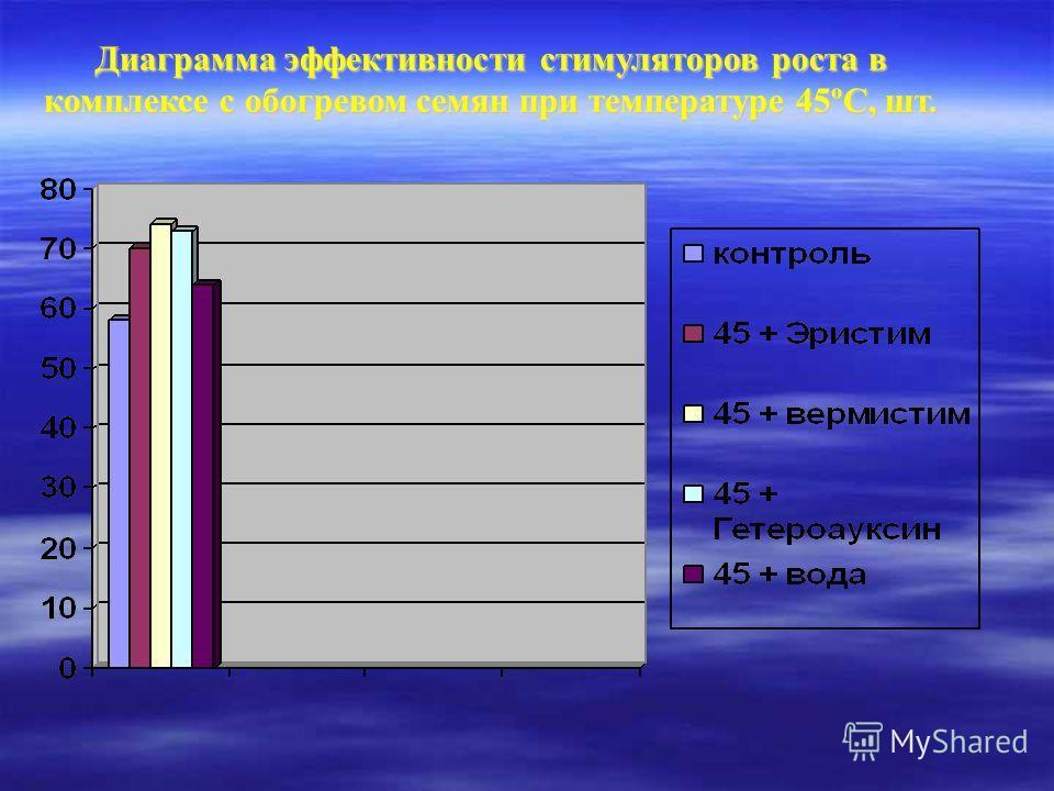 Диаграмма эффективности стимуляторов роста в комплексе с обогревом семян при температуре 45ºС, шт.