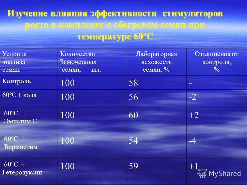Условия анализа семян Количество Замоченных семян, шт. Лабораторная всхожесть семян, % Отклонения от контроля, % Контроль 10058- 60ºС + вода 10056-2 60ºС + Эмистим С 10060+2 60ºС + Вермистим 10054-4 60ºС + Гетероауксин 10059+1 Изучение влияния эффект