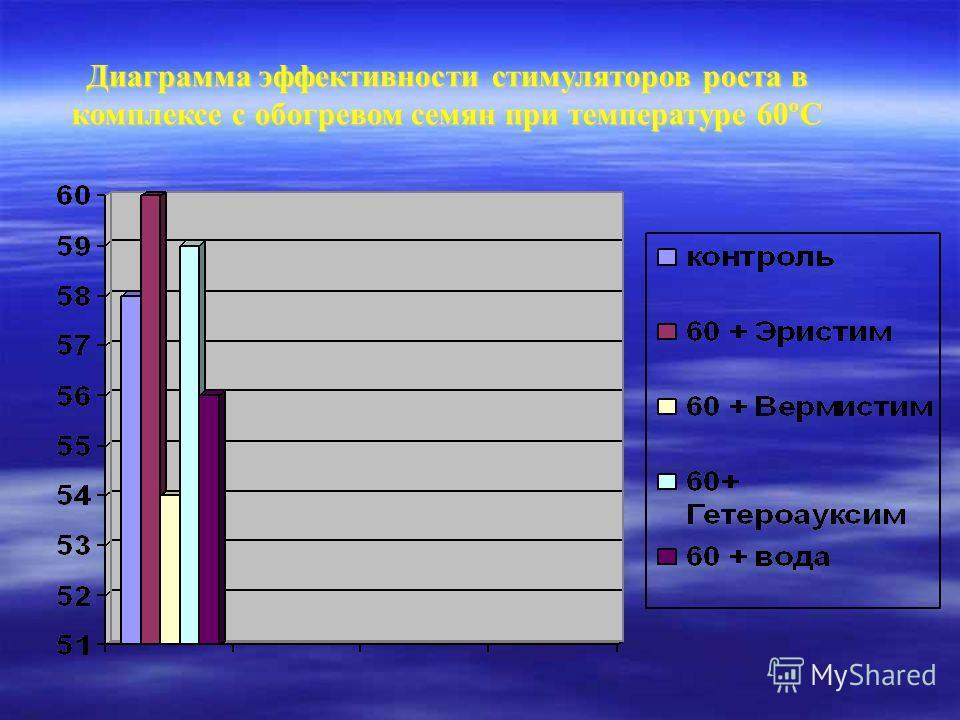 Диаграмма эффективности стимуляторов роста в комплексе с обогревом семян при температуре 60ºС