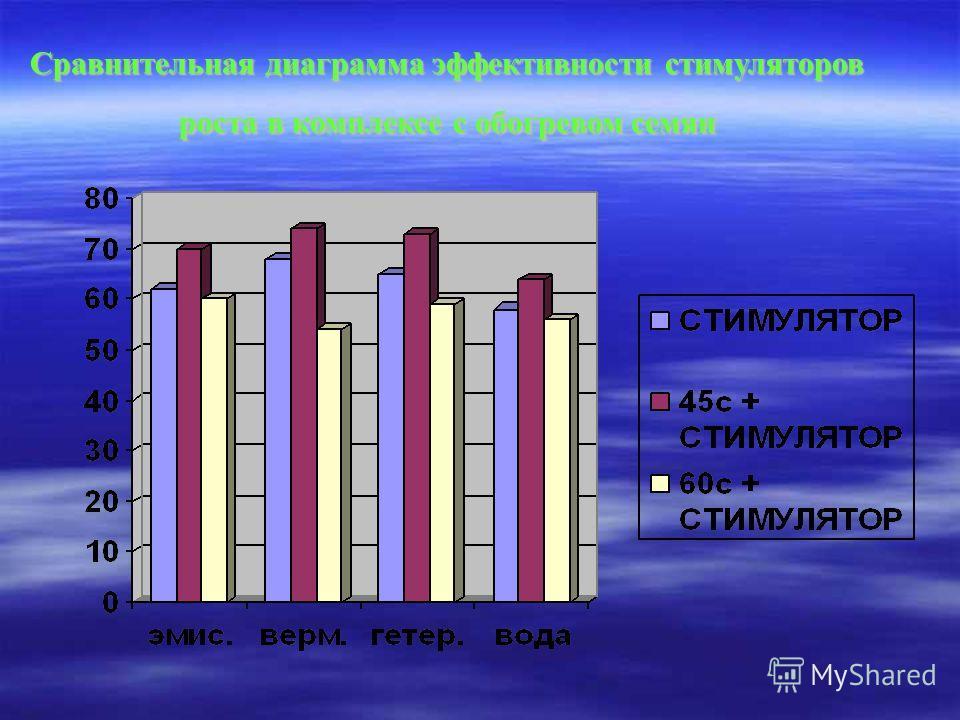 Сравнительная диаграмма эффективности стимуляторов роста в комплексе с обогревом семян