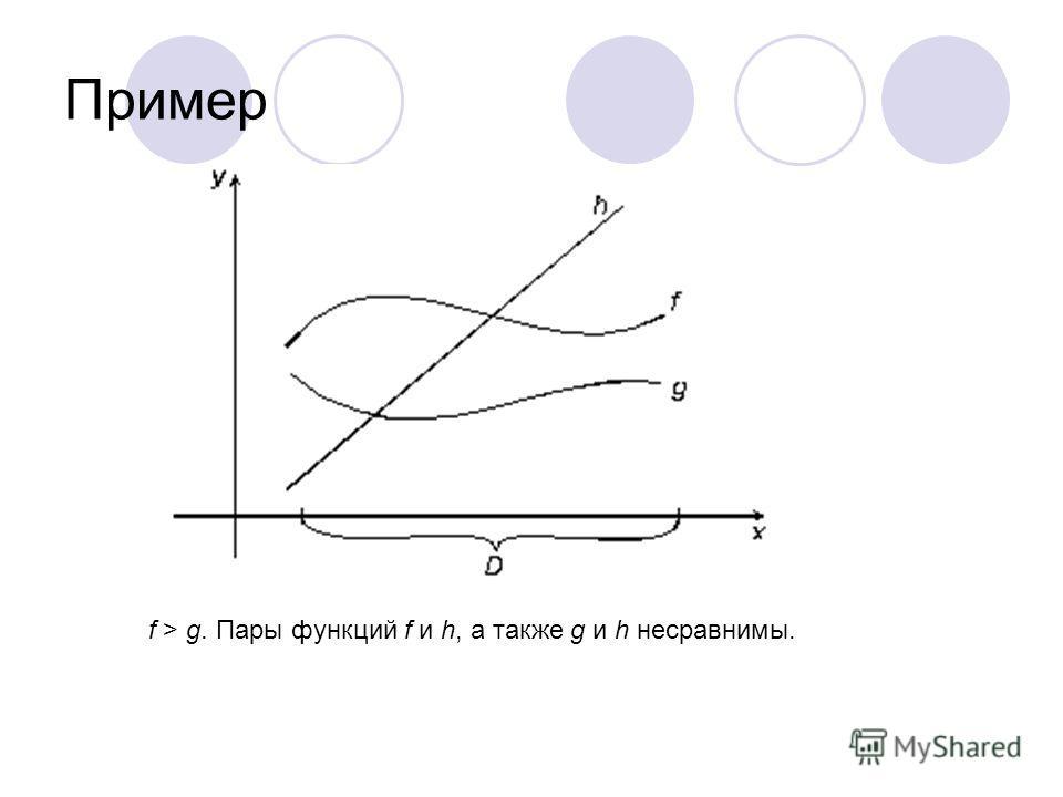 Пример f > g. Пары функций f и h, а также g и h несравнимы.