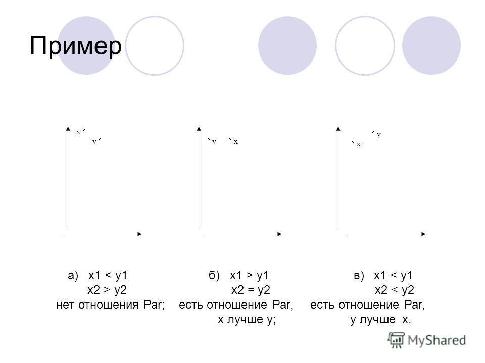 Пример а) x1 y1 в) x1 < y1 x2 > y2 x2 = y2 x2 < y2 нет отношения Раr; есть отношение Раr, есть отношение Раr, x лучше y; y лучше x. x y y x y x