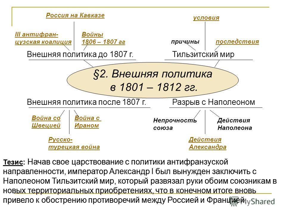 §2. Внешняя политика в 1801 – 1812 гг. Внешняя политика до 1807 г.Тильзитский мир Разрыв с Наполеоном Русско- турецкая война Война со Швецией Война с Ираном III антифран- цузская коалиция последствия Внешняя политика после 1807 г. Действия Александра