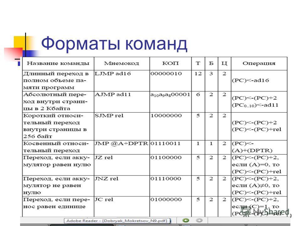 28 Форматы команд Примеры 3х байтных команд LJMP ad16; - длинный 2-байта адрес перехода. CJNE R1,#10,rel; - КОП, 8 бит данных, 8 бит адреса перехода.