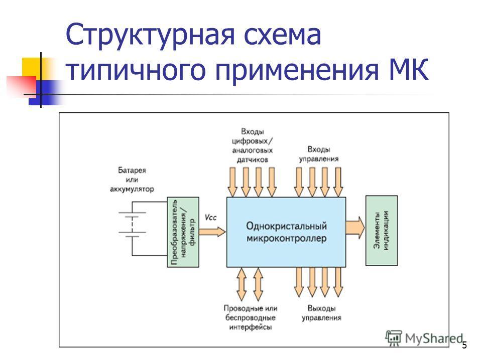 4 Области применения 8- разрядных МК