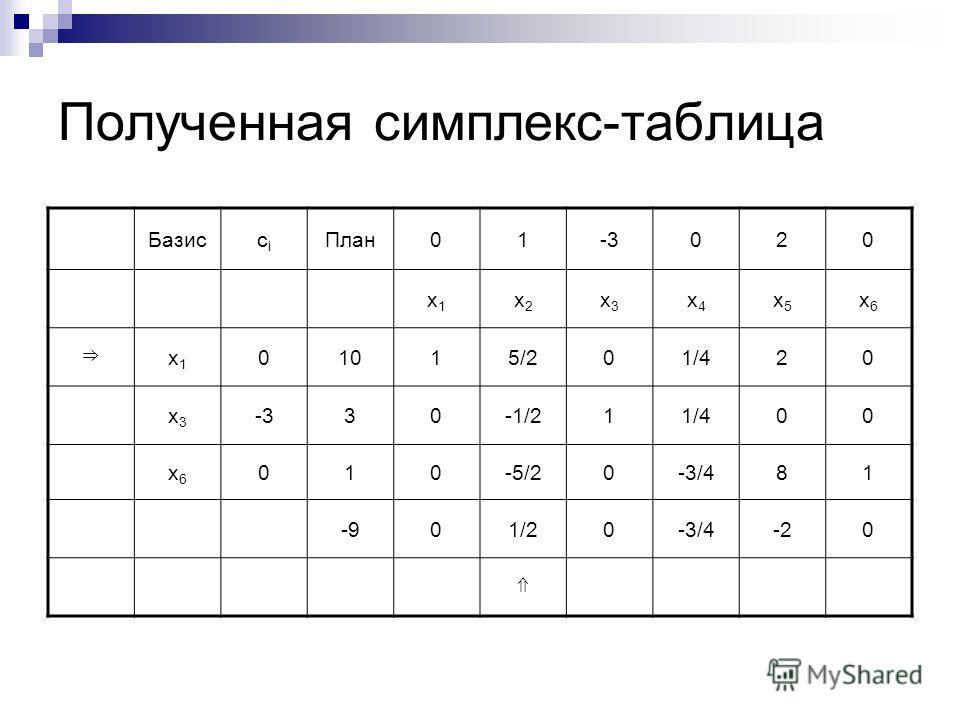 Полученная симплекс-таблица Базиссiсi План01-3020 x1x1 x2x2 x3x3 x4x4 x5x5 x6x6 x1x1 01015/201/420 x3x3 -330-1/211/400 x6x6 010-5/20-3/481 -901/20-3/4-20
