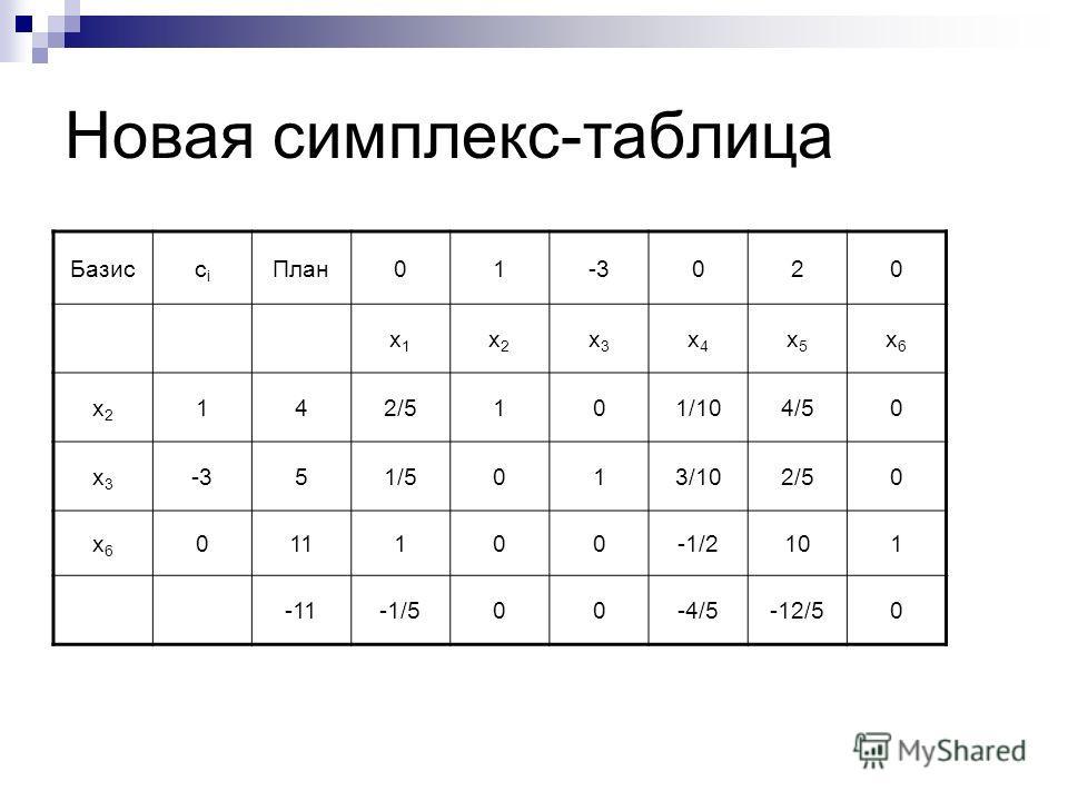 Новая симплекс-таблица Базиссiсi План01-3020 x1x1 x2x2 x3x3 x4x4 x5x5 x6x6 x2x2 142/5101/104/50 x3x3 -351/5013/102/50 x6x6 011100-1/2101 -11-1/500-4/5-12/50