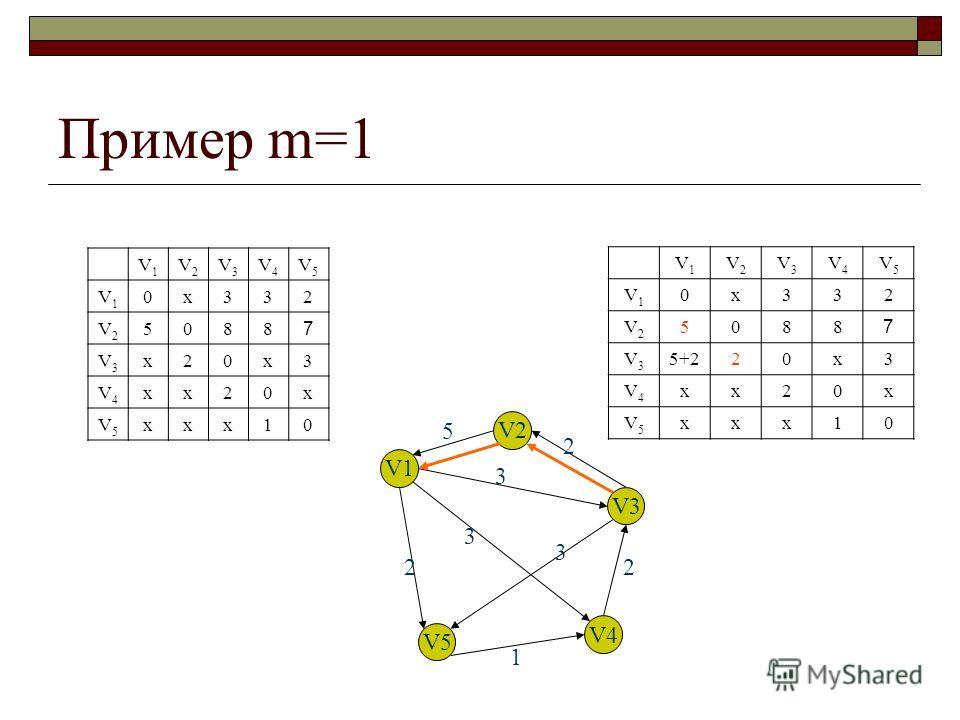 Пример m=1 V1V1 V2V2 V3V3 V4V4 V5V5 V1V1 0х332 V2V2 5088 7 V3V3 х20х3 V4V4 хх20х V5V5 ххх10 V1V1 V2V2 V3V3 V4V4 V5V5 V1V1 0х332 V2V2 5088 7 V3V3 5+220х3 V4V4 хх20х V5V5 ххх10 V1 V2 V3 V4 V5 5 2 3 3 3 2 1 2