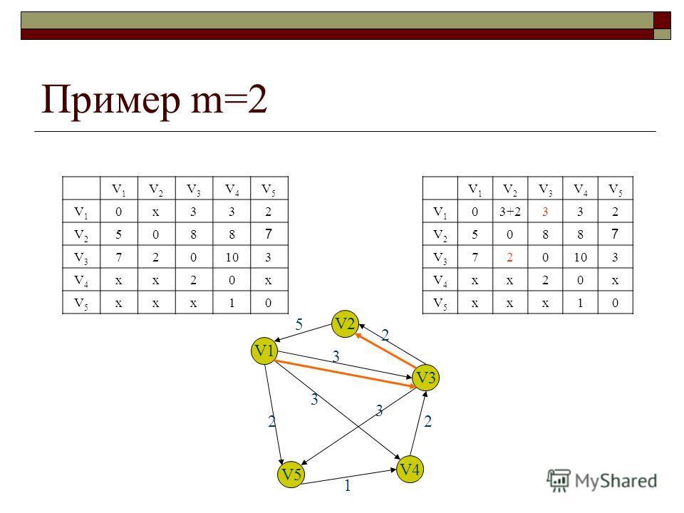 Пример m=2 V1V1 V2V2 V3V3 V4V4 V5V5 V1V1 0х332 V2V2 5088 7 V3V3 720103 V4V4 хх20х V5V5 ххх10 V1V1 V2V2 V3V3 V4V4 V5V5 V1V1 03+2332 V2V2 5088 7 V3V3 720103 V4V4 хх20х V5V5 ххх10 V1 V2 V3 V4 V5 5 2 3 3 3 2 1 2