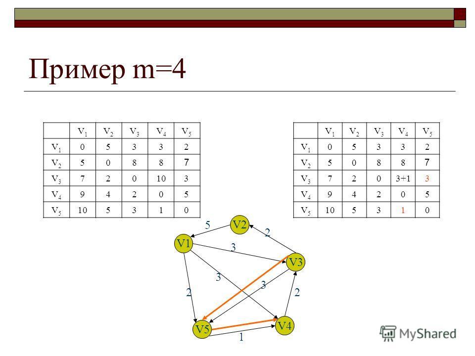 Пример m=4 V1V1 V2V2 V3V3 V4V4 V5V5 V1V1 05332 V2V2 5088 7 V3V3 720103 V4V4 94205 V5V5 5310 V1V1 V2V2 V3V3 V4V4 V5V5 V1V1 05332 V2V2 5088 7 V3V3 7203+13 V4V4 94205 V5V5 105310 V1 V2 V3 V4 V5 5 2 3 3 3 2 1 2