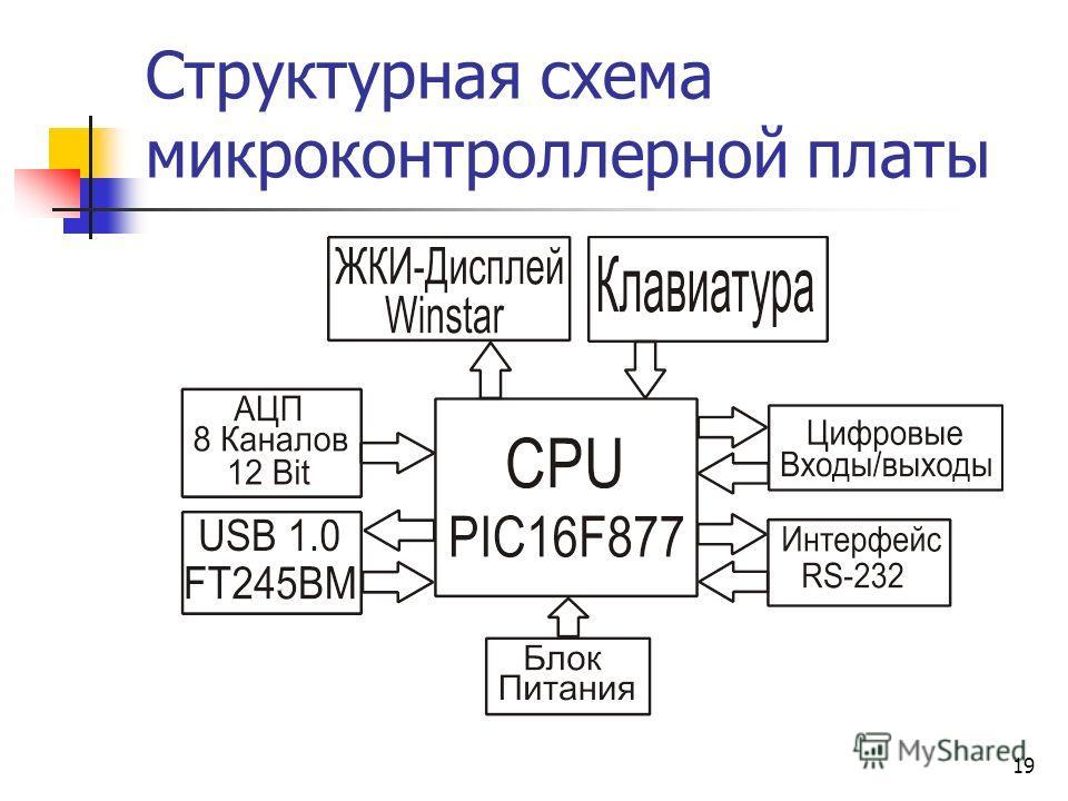 19 Структурная схема микроконтроллерной платы