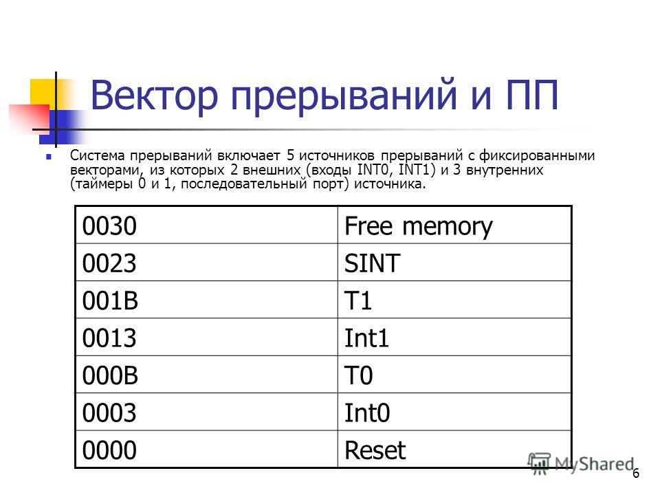 6 Вектор прерываний и ПП Система прерываний включает 5 источников прерываний с фиксированными векторами, из которых 2 внешних (входы INT0, INT1) и 3 внутренних (таймеры 0 и 1, последовательный порт) источника. 0030Free memory 0023SINT 001ВТ1 0013Int1