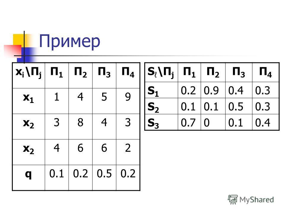 Пример xi\Пjxi\Пj П1П1 П2П2 П3П3 П4П4 x1x1 1459 x2x2 3843 x2x2 4662 q0.10.20.50.2 S \П j П1П1 П2П2 П3П3 П4П4 S1S1 0.20.90.40.3 S2S2 0.1 0.50.3 S3S3 0.700.10.4
