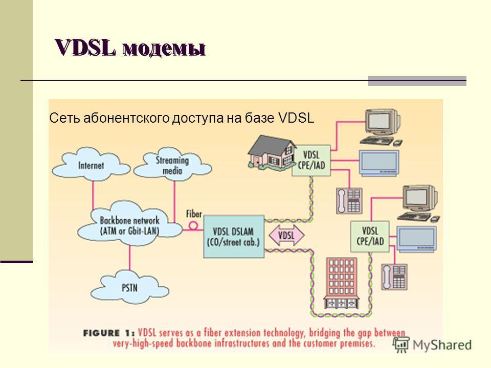 VDSL модемы Сеть абонентского доступа на базе VDSL