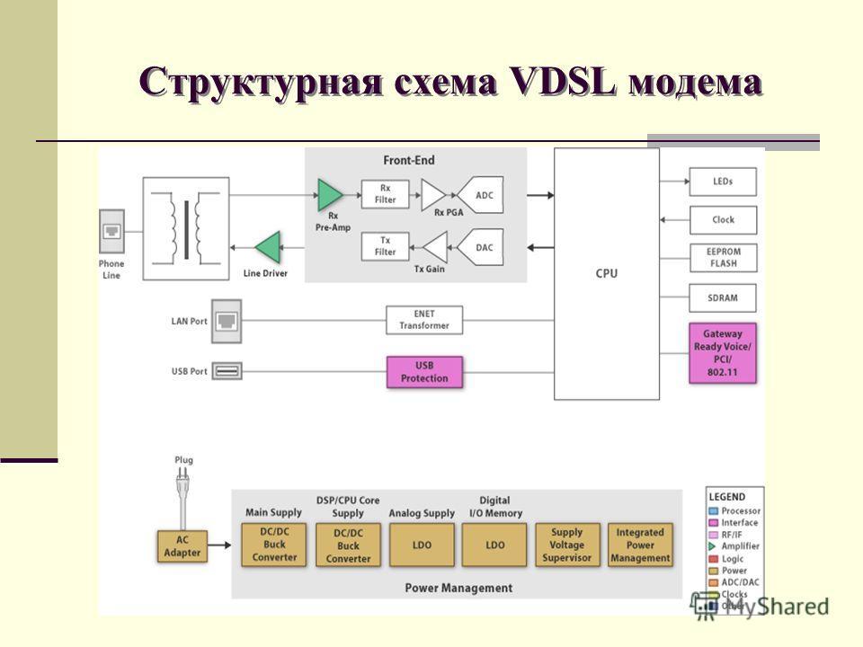 Структурная схема VDSL модема