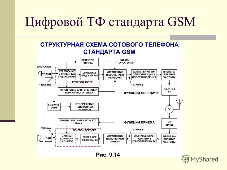 Цифровой ТФ стандарта GSM
