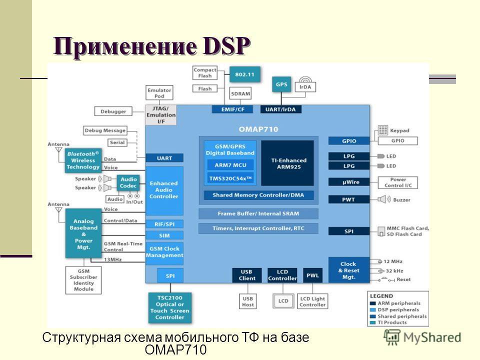 Применение DSP Структурная схема мобильного ТФ на базе OMAP710