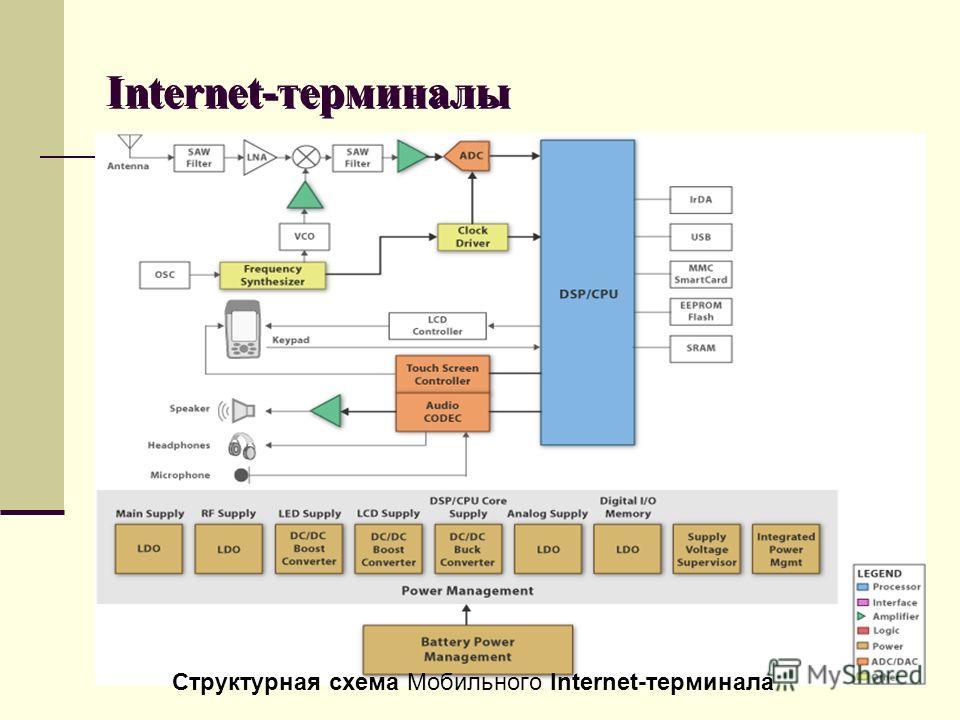 Internet-терминалы Структурная схема Мобильного Internet-терминала