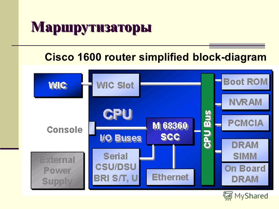 Cisco 1600 router simplified block-diagram Маршрутизаторы