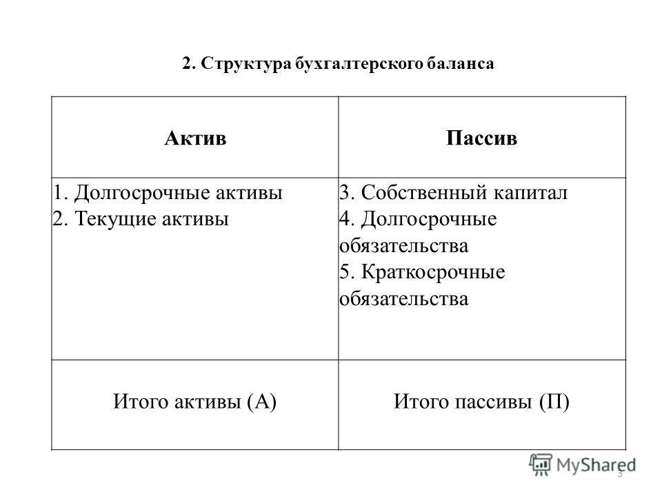 2. Структура бухгалтерского баланса АктивПассив 1. Долгосрочные активы 2. Текущие активы 3. Собственный капитал 4. Долгосрочные обязательства 5. Краткосрочные обязательства Итого активы (А)Итого пассивы (П) 3