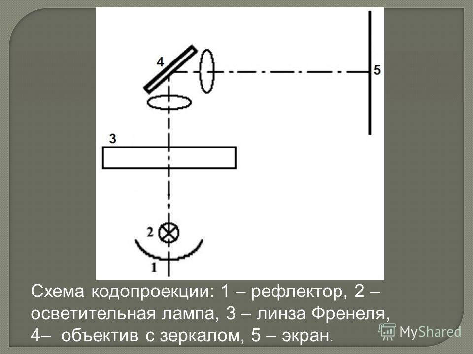 Схема кодопроекции: 1 – рефлектор, 2 – осветительная лампа, 3 – линза Френеля, 4– объектив с зеркалом, 5 – экран.