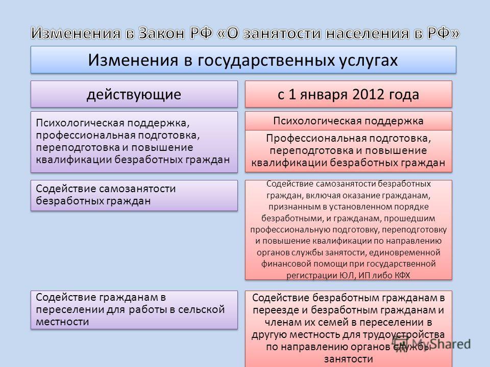 Изменения в государственных услугах действующие с 1 января 2012 года Психологическая поддержка, профессиональная подготовка, переподготовка и повышение квалификации безработных граждан Психологическая поддержка Профессиональная подготовка, переподгот