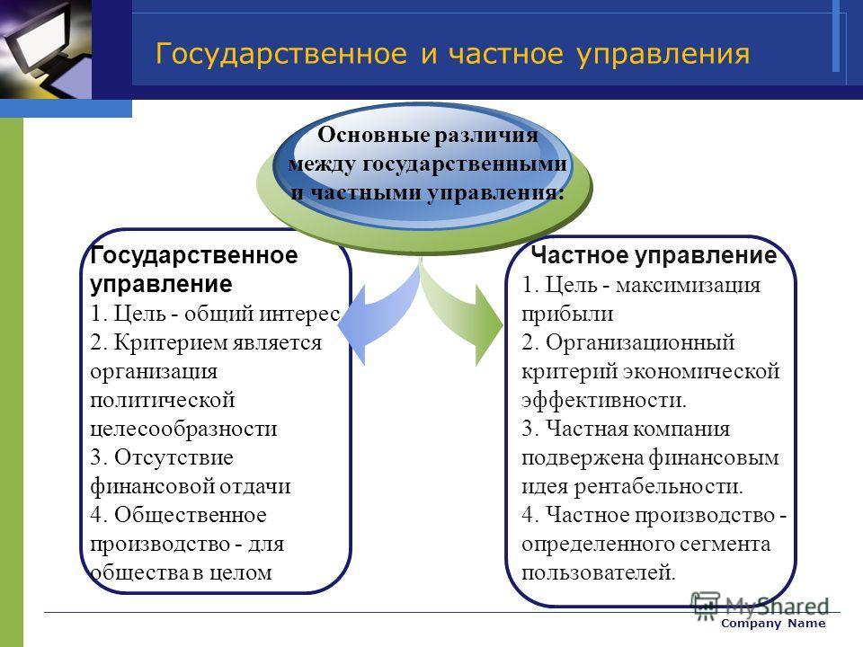 Company Name Государственное управление 1. Цель - общий интерес 2. Критерием является организация политической целесообразности 3. Отсутствие финансовой отдачи 4. Общественное производство - для общества в целом Основные различия между государственны