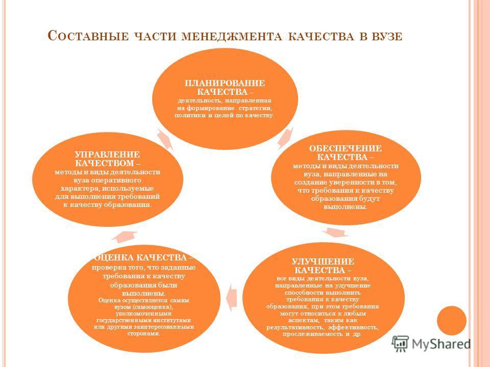 С ОСТАВНЫЕ ЧАСТИ МЕНЕДЖМЕНТА КАЧЕСТВА В ВУЗЕ ПЛАНИРОВАНИЕ КАЧЕСТВА - деятельность, направленная на формирование стратегии, политики и целей по качеству. ОБЕСПЕЧЕНИЕ КАЧЕСТВА – методы и виды деятельности вуза, направленные на создание уверенности в то