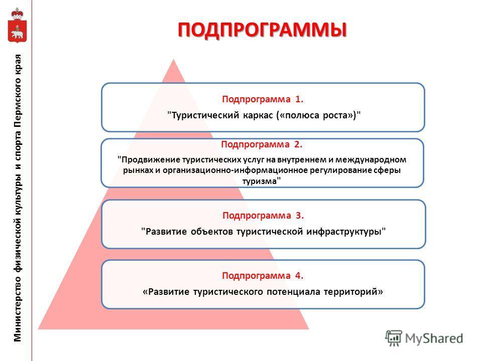Министерство физической культуры и спорта Пермского края Подпрограмма 3.