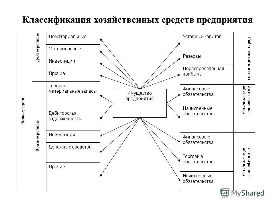 Классификация хозяйственных