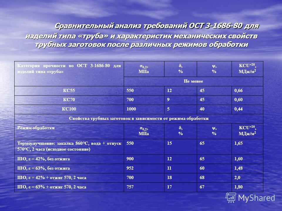 Сравнительный анализ требований ОСТ 3-1686-80 для изделий типа «труба» и характеристик механических свойств трубных заготовок после различных режимов обработки Сравнительный анализ требований ОСТ 3-1686-80 для изделий типа «труба» и характеристик мех