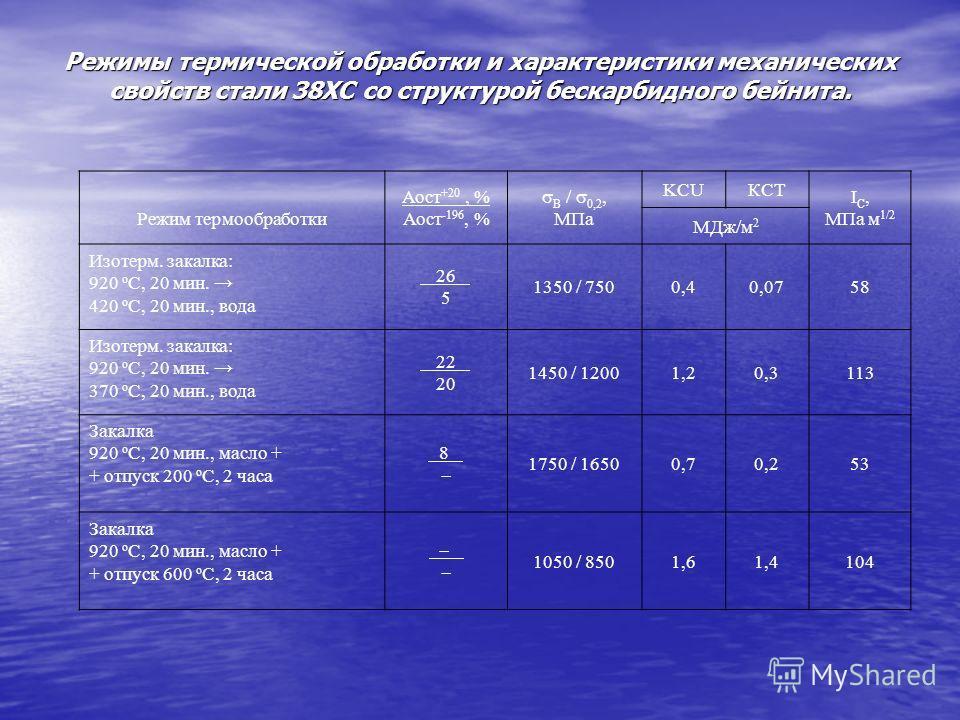 Режимы термической обработки и характеристики механических свойств стали 38ХС со структурой бескарбидного бейнита. Режим термообработки Аост +20, % Аост -196, % В / 0,2, МПа KCUКСТ I C, МПа м 1/2 МДж/м 2 Изотерм. закалка: 920 о С, 20 мин. 420 о С, 20
