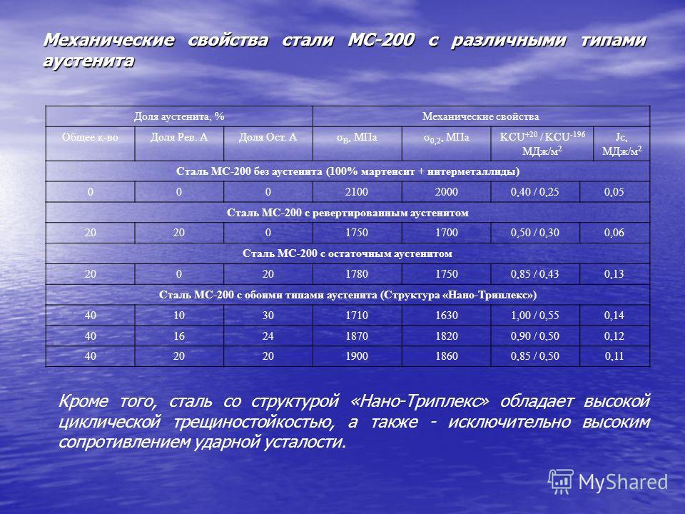 Механические свойства стали МС-200 с различными типами аустенита Доля аустенита, %Механические свойства Общее к-воДоля Рев. АДоля Ост. Аσ В, МПаσ 0,2, МПаKCU +20 / KCU -196 МДж/м 2 Jc, МДж/м 2 Сталь МС-200 без аустенита (100% мартенсит + интерметалли