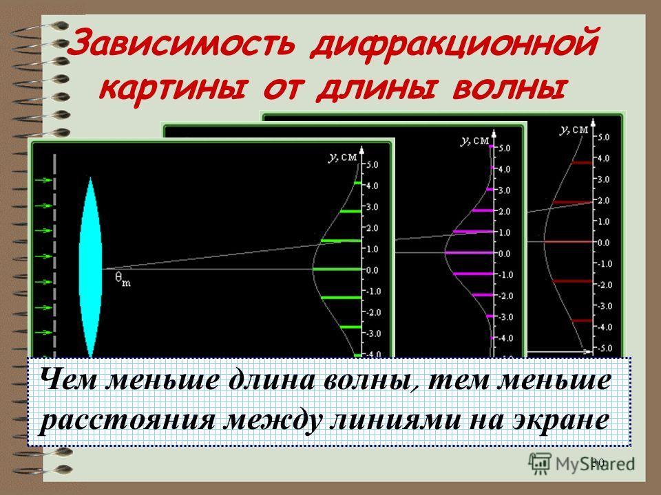 29 Зависимость дифракционной картины от периода решетки Чем меньше расстояние между щелями ( период ), тем больше расстояния между линиями на экране