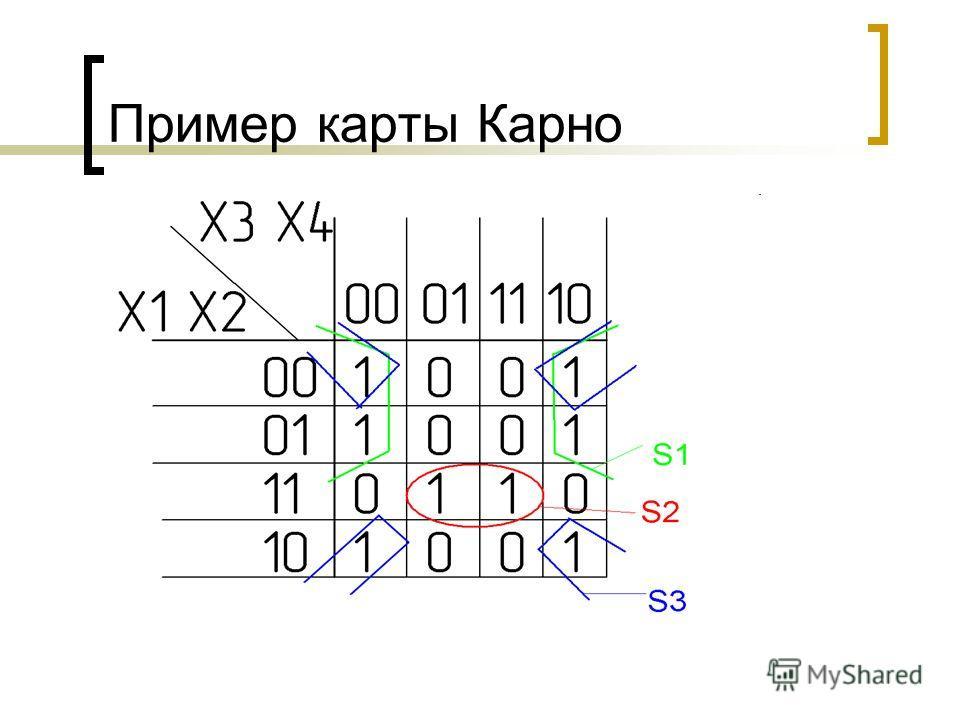 Пример карты Карно