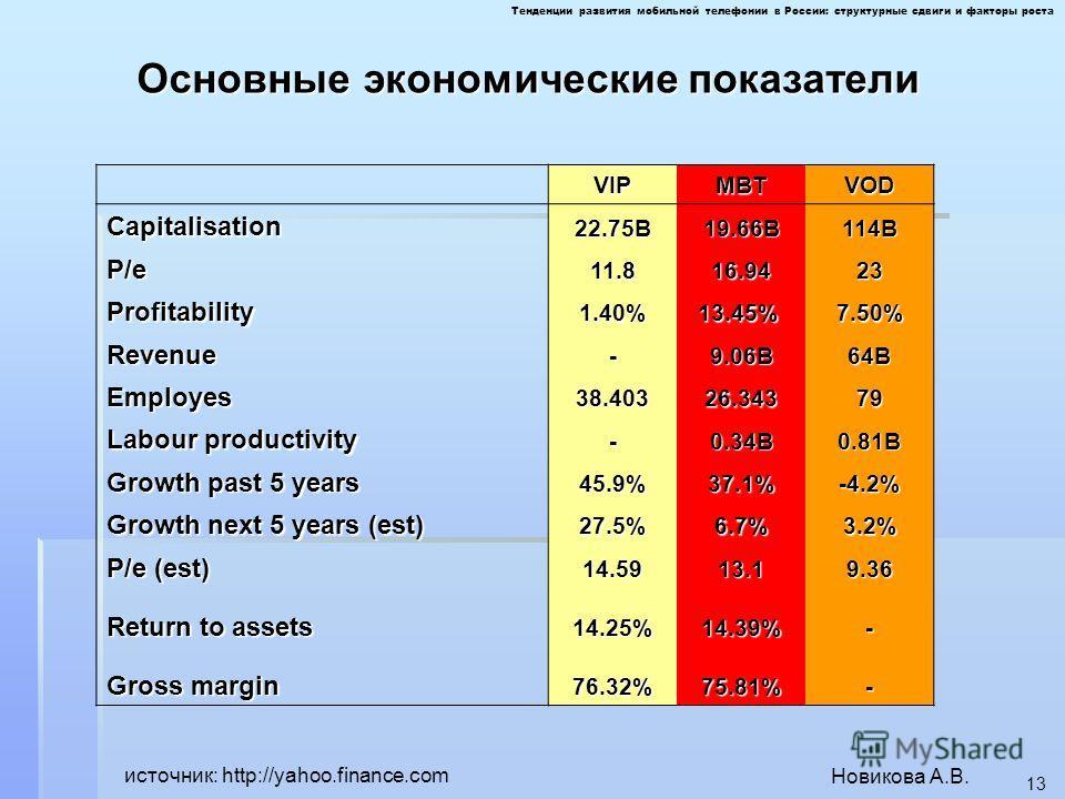 Новикова А.В. 13 Основные экономические показатели источник: http://yahoo.finance.com VIPMBTVODCapitalisation22.75B19.66B114B P/e11.816.9423 Profitability1.40%13.45% 7.50% Revenue-9.06B64B Employes38.40326.34379 Labour productivity -0.34B0.81B Growth