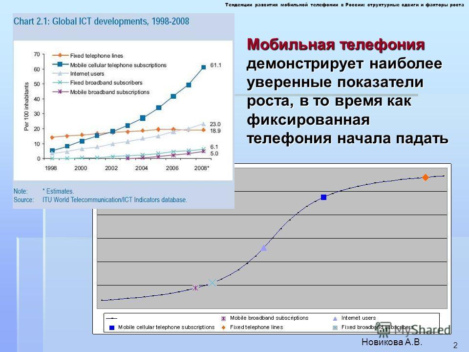 Тенденции развития мобильной телефонии в России: структурные сдвиги и факторы роста Новикова А.В. 2 Мобильная телефония демонстрирует наиболее уверенные показатели роста, в то время как фиксированная телефония начала падать