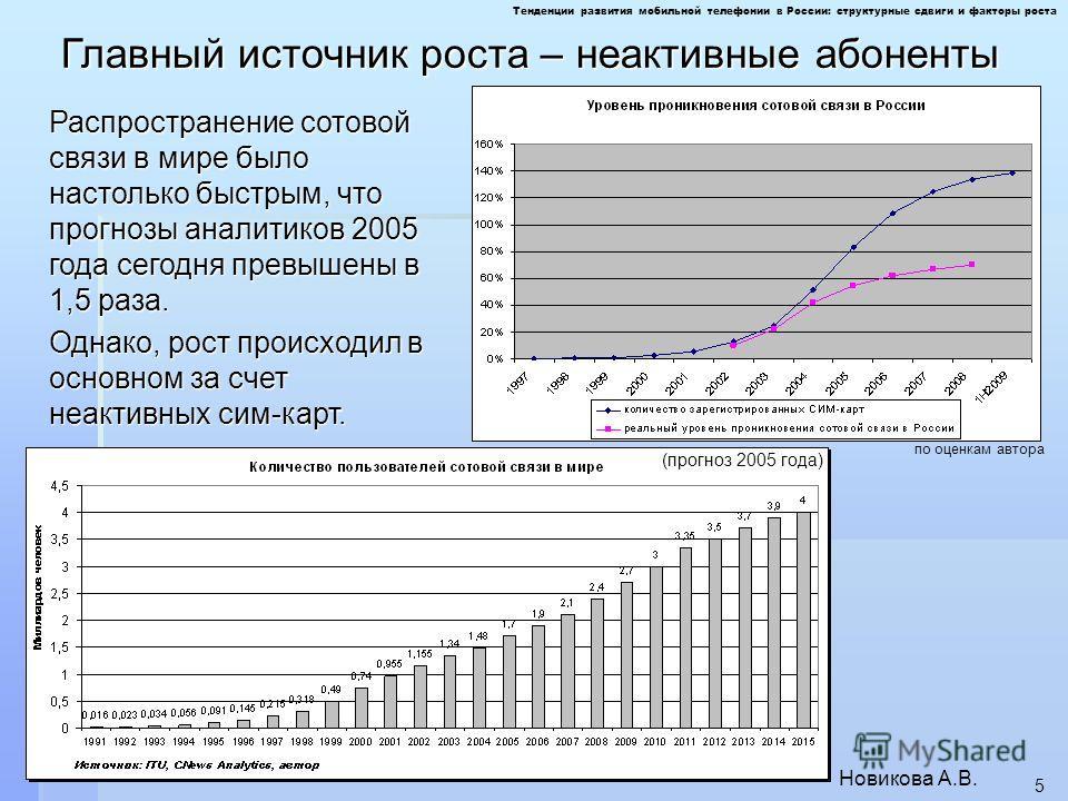 Новикова А.В. 5 Распространение сотовой связи в мире было настолько быстрым, что прогнозы аналитиков 2005 года сегодня превышены в 1,5 раза. Однако, рост происходил в основном за счет неактивных сим-карт. по оценкам автора (прогноз 2005 года) Тенденц