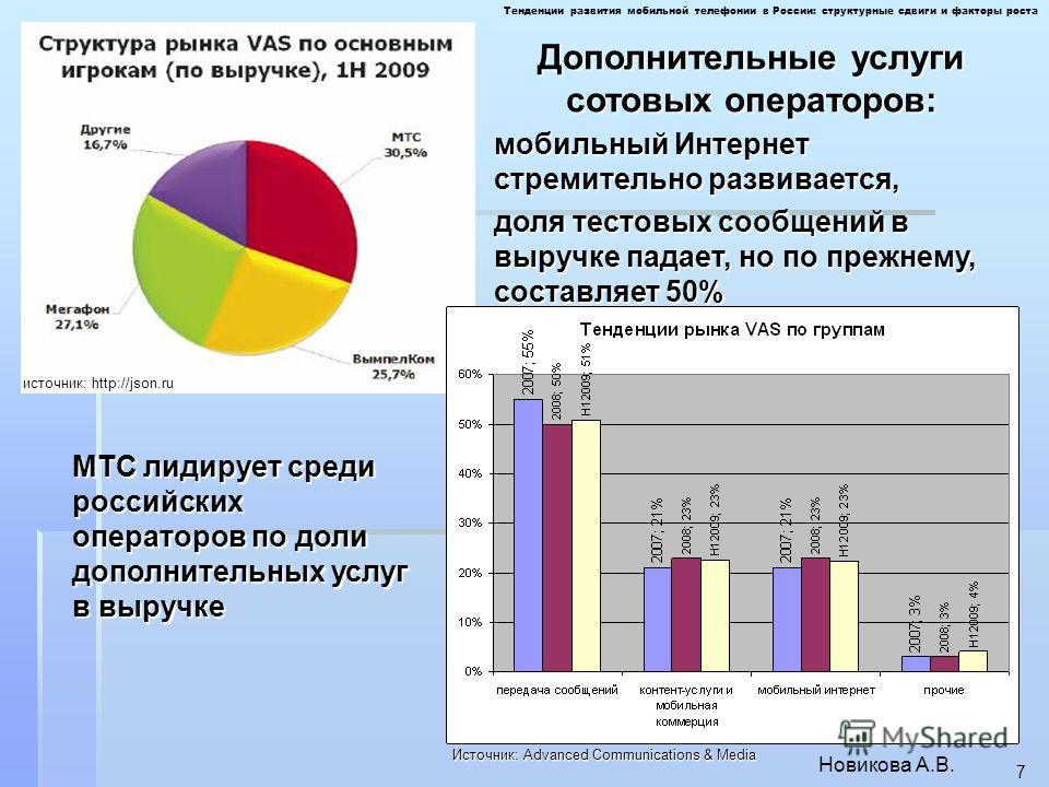 Новикова А.В. 7 источник: http://json.ru Дополнительные услуги сотовых операторов: мобильный Интернет стремительно развивается, доля тестовых сообщений в выручке падает, но по прежнему, составляет 50% Тенденции развития мобильной телефонии в России: