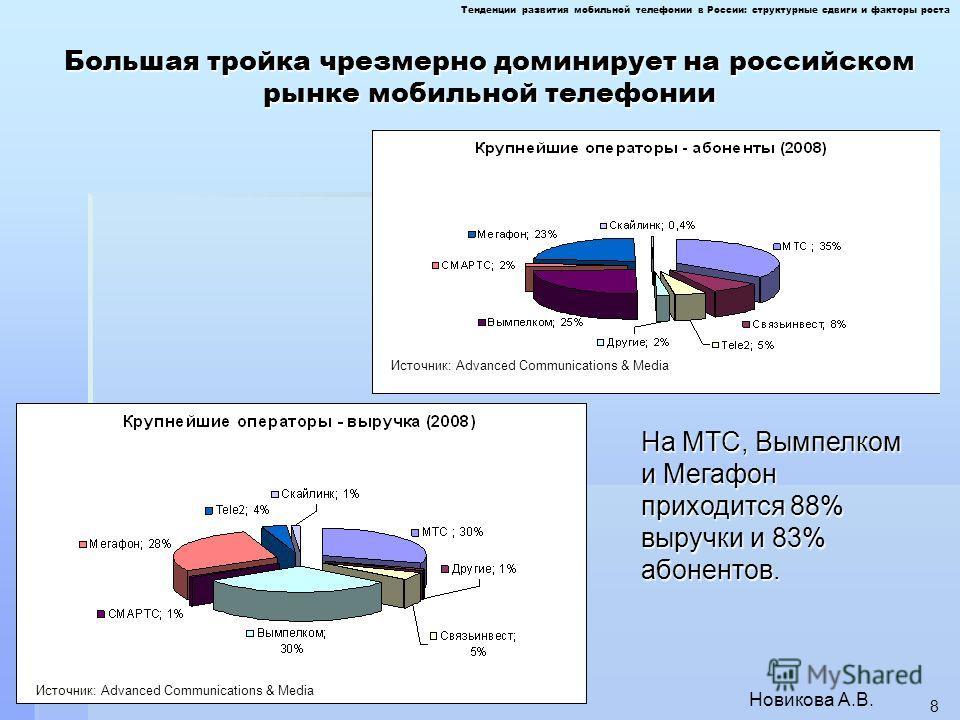 Большая тройка чрезмерно доминирует на российском рынке мобильной телефонии Новикова А.В. 8 На МТС, Вымпелком и Мегафон приходится 88% выручки и 83% абонентов. Тенденции развития мобильной телефонии в России: структурные сдвиги и факторы роста Источн