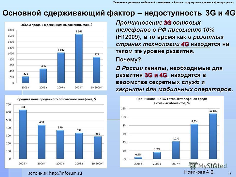 Новикова А.В. 9 Проникновение 3G сотовых телефонов в РФ превысило 10% (Н12009), в то время как в развитых странах технологии 4G находятся на таком же уровне развития. Почему? В России каналы, необходимые для развития 3G и 4G, находятся в ведомстве се