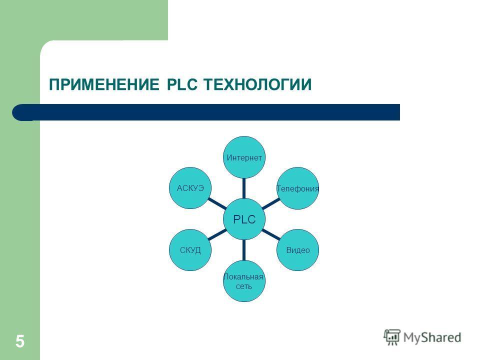 5 ПРИМЕНЕНИЕ PLC ТЕХНОЛОГИИ PLC ИнтернетТелефонияВидео Локальная сеть СКУДАСКУЭ