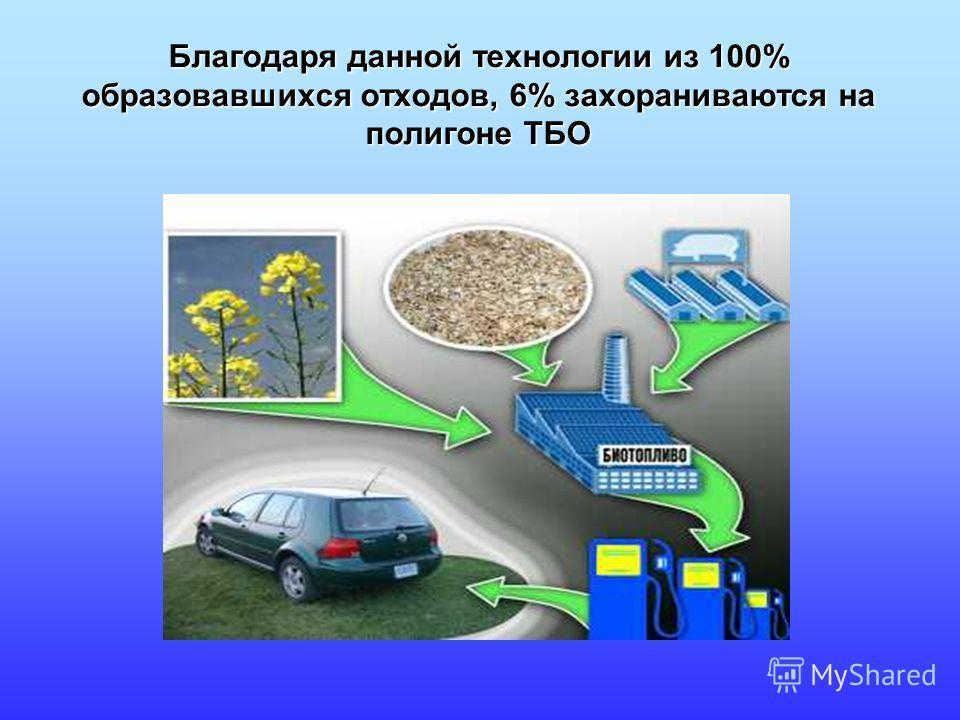 Благодаря данной технологии из 100% образовавшихся отходов, 6% захораниваются на полигоне ТБО