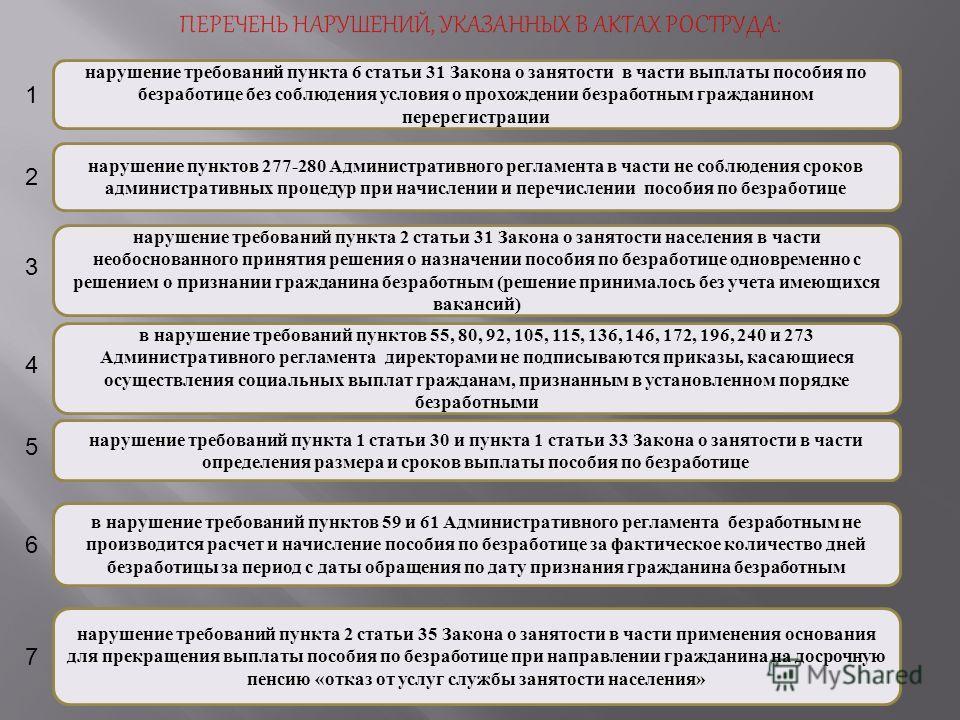 нарушение требований пункта 6 статьи 31 Закона о занятости в части выплаты пособия по безработице без соблюдения условия о прохождении безработным гражданином перерегистрации нарушение пунктов 277-280 Административного регламента в части не соблюдени